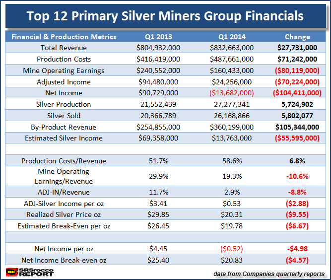 Top 12 Primary Silver Miners Group Financials Q1 2014