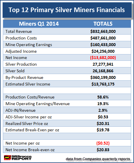 Top 12 Primary Silver Miners Q1 2014 Financials