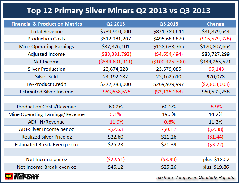 Top 12 Silver Miners Q2 2013 vs Q3 2013. NEW