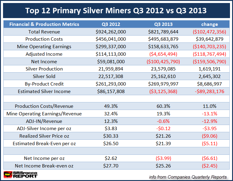 Top 12 Silver Miners Q3 2012 vs Q3 2013. NEW