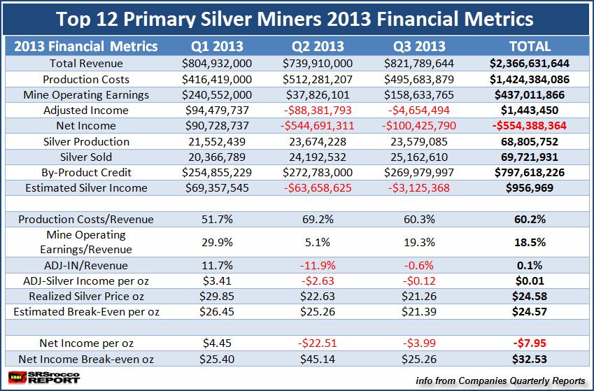 Top 12 Silver Miners Total 2013 Metrics