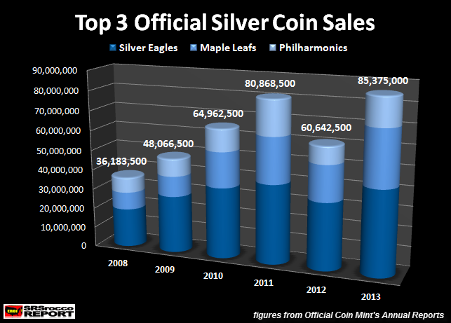 Top 3 Official Coin Sales 2008-2013
