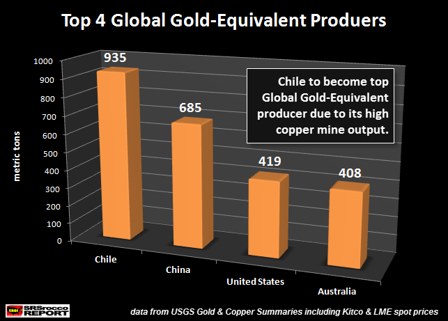 Top 4 Global Gold Equivalent Producers