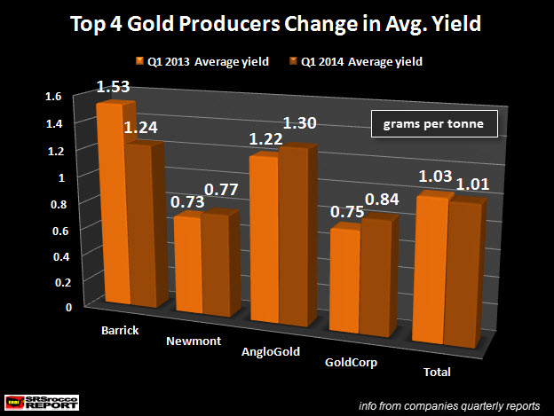 Top 4 Gold Producers Change in Average Yield