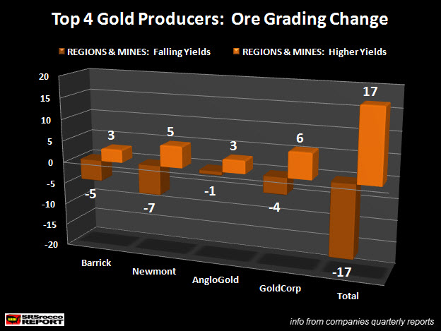 Top 4 Gold Producers Ore Grading Change
