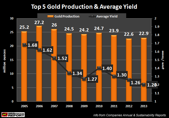 Top 5 Gold Production & Average Yield 2005-2013