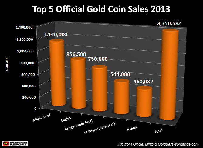 Top 5 Official Gold Coin Sales 2013 NEW