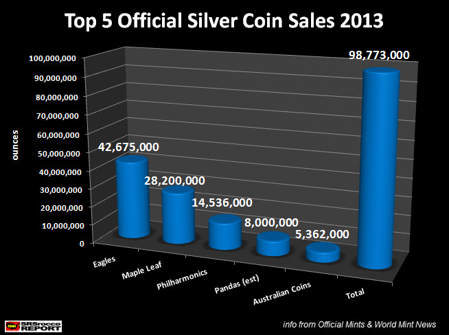 Top 5 Official Silver Coin Sales 2013