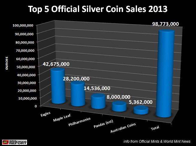 Top 5 Official Silver Coin Sales 2013