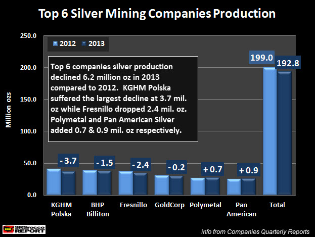 Silver Production From Top 6 Companies Declined In 2013