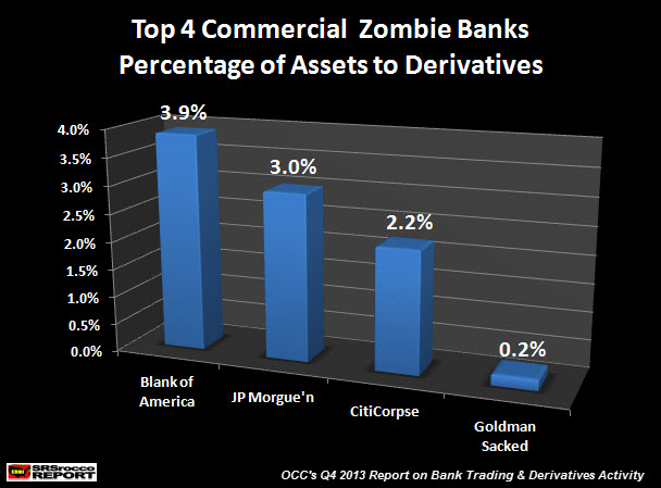 Top Commercial Zombie Banks Assets to Derivatives