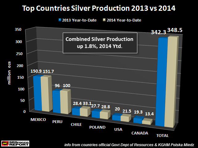 Top Countries Silver Production NEW 2013 vs 2014 Ytd