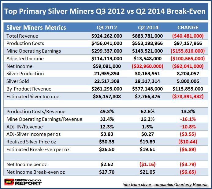 Top Primary Miners Q3 2012 vs Q2 2014 Break-Even