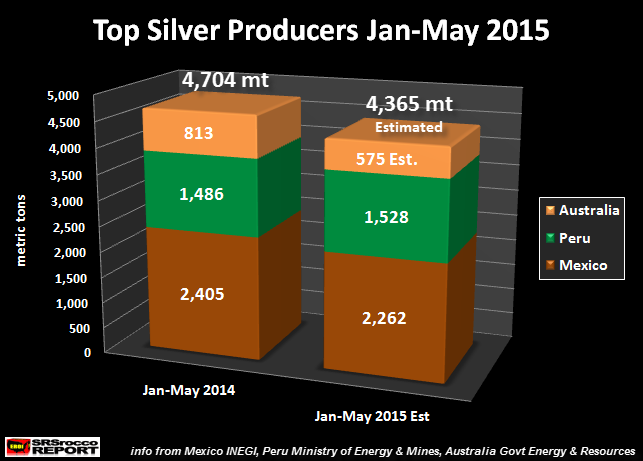 Top Silver Producers Jan-May 2015