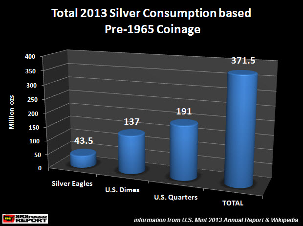 Total 2013 U.S. Silver Consumption based on Pre 1965 Coinage