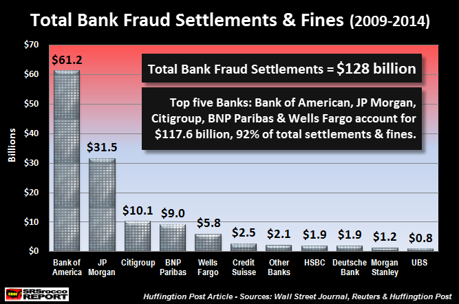 Total Bank Fraud Settlements 2009-2014