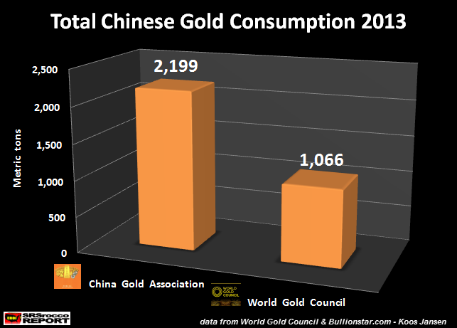 Total Chinese Gold Consumption 2013