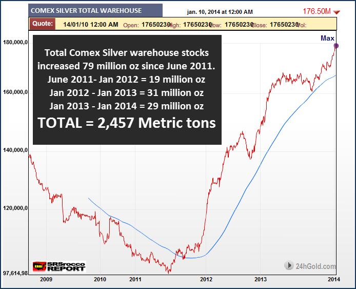 Total Comex Silver Warehouse Stock chart NEW