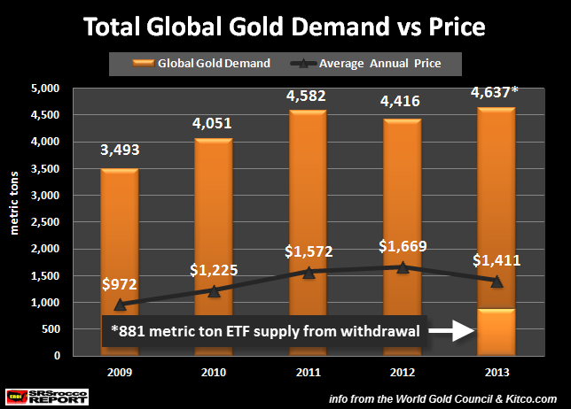Total Global Gold Demand vs Price