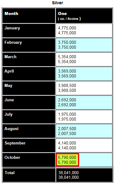 Total Silver Eagle Sales JAN-OCT 2014