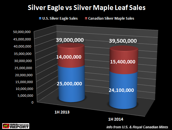 Total Silver Eagle vs Silver Maple Leaf Sales 1H 2014