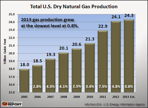 Total U.S. Dry Natural Gas Production