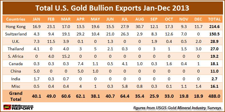 Total U.S. Gold Bullion Exports Jan-Dec 2013
