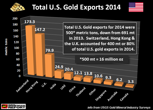 Total U.S. Gold Exports 2014