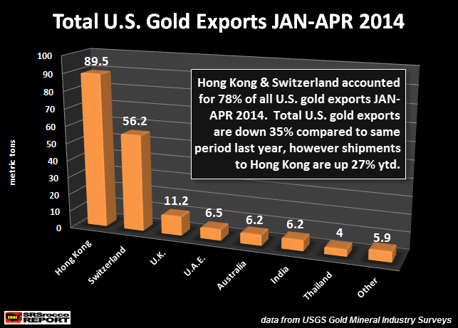 Total U.S. Gold Exports JAN-APR 2014