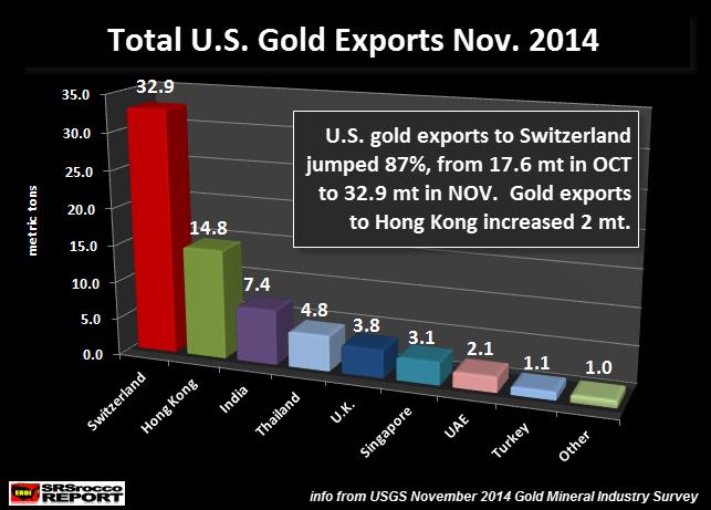 Total U.S. Gold Exports NOV 2014