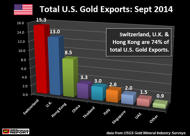 Total U.S. Gold Exports Sept 2014