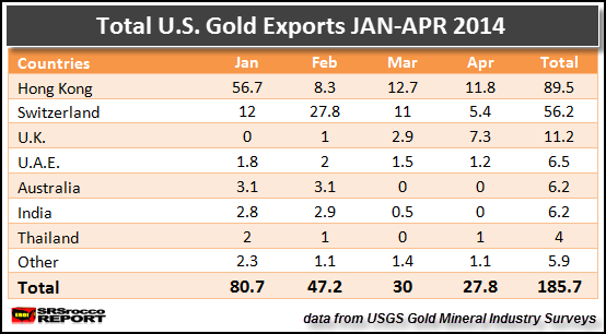 Total U.S. Gold Exports TABLE JAN-APR 2014