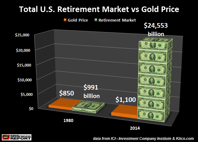 Total U.S. Retirement Market vs Gold Price new