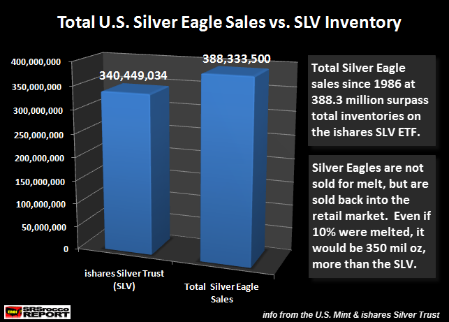 Total U.S. Silver Eagle Sales vs SLV Inventory