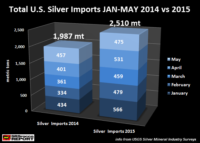 Total U.S. Silver Imports May 2015
