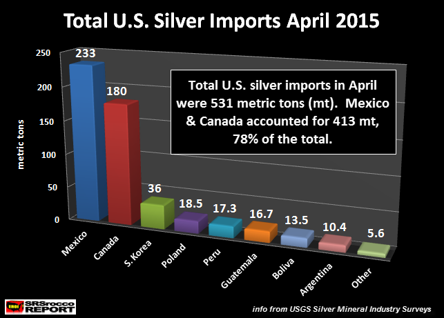 Total U.S. silver Imports April 2015