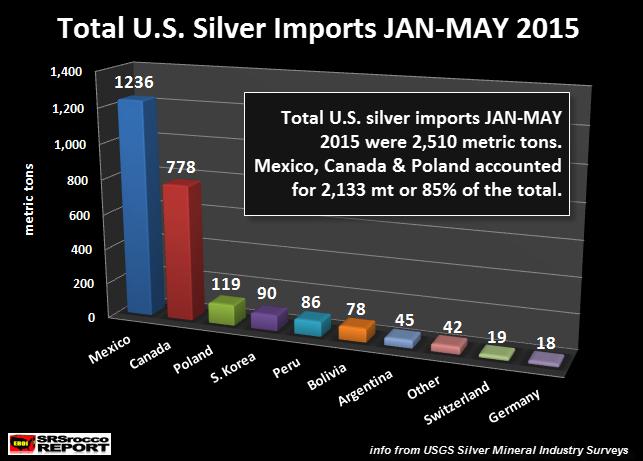 Total U.S. silver imports JAN-MAY 2015