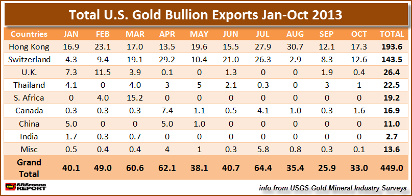 Total US Gold Bullion Exports 2013 Jan-Oct