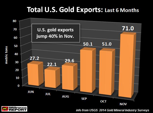 Total US Gold Exports JUN-NOV 2014