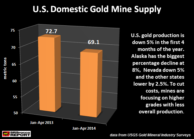 U.S. Domestic Gold Mine Supply JAN-APR 2014