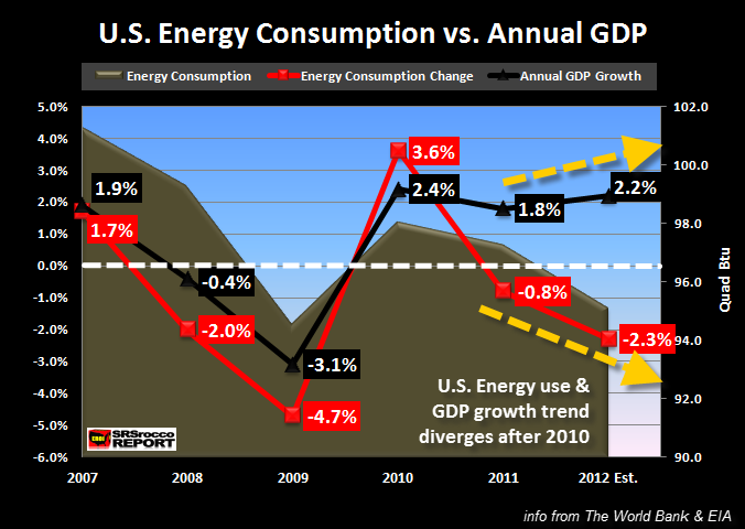 U.S. Energy Consumption vs Annual GDP2