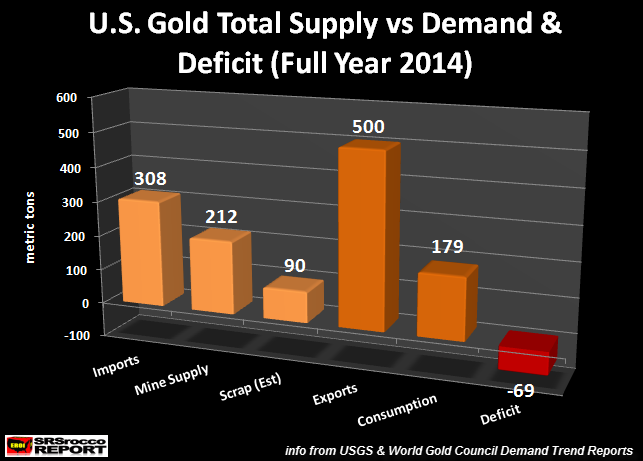 U.S. GOld Supply vs Demand Full Year 2014