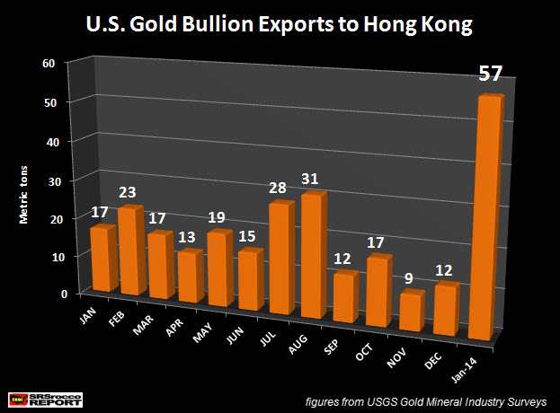 U.S. Gold Bullion Exports to Hong Kong
