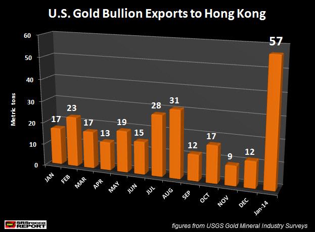 U.S. Gold Bullion Exports to Hong Kong