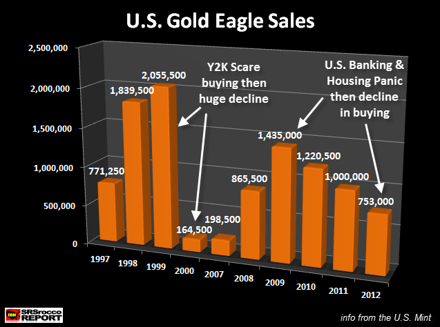 U.S. Gold Eagle Sales Selected Years1