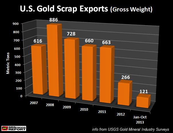 U.S. Gold Export Scrap