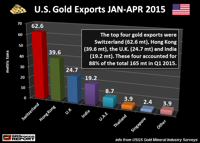 U.S. Gold Exports JAN-APR 2015