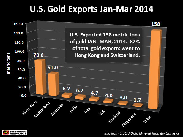U.S. Gold Exports Jan-Mar 2014