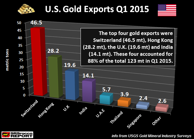 U.S. Gold Exports Q1 2015 Breakdown