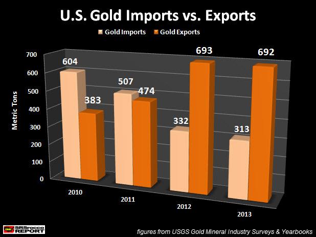 U.S. Gold Imports vs Exports
